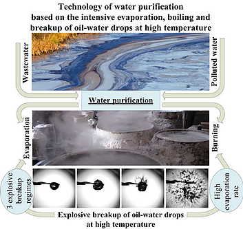 High-Temperature Liquid Purification based on Explosive Breakup of Droplets