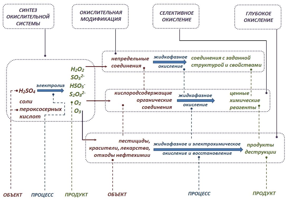 Экологически чистые окислители в химической технологии