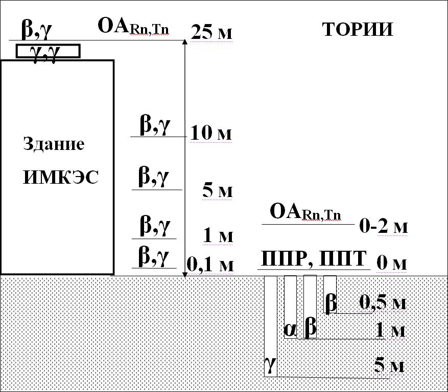Схема многофакторного